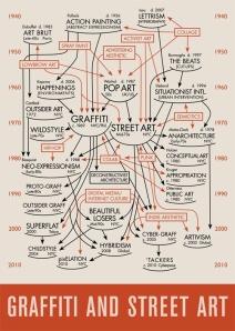 graffiti_street_art_history_diagram1